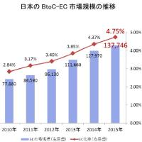 日本のBtoC-EC市場は急激に成長