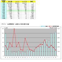 タグ別・月間いろいろ調査 おそ松さん 2016年4月うp分編