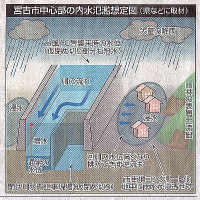 台風10号の課題 宮古