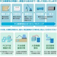 PCB(ポリ塩化ビフェニル)の闇!!