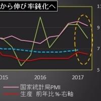 中国の第2四半期GDPは伸び率鈍化へ、持ち直し局面は終了