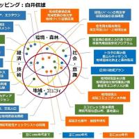 主なマイワークの見取り図