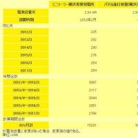 2017年3月まで:ミニソーラー横浜青葉発電所の発電状況