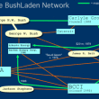 The BushLaden Network