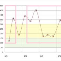 6月5日から11日までの血糖値