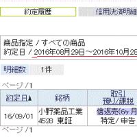 261.82円高