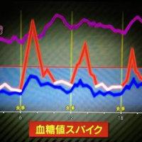 血糖値スパイクと自己責任論