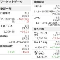 7月08日の株価=169円の値下がり 2016年