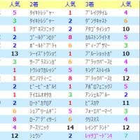 函館スプリントSの法則