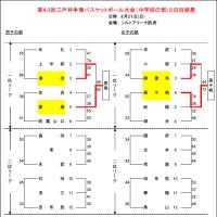 [大会結果]第43回三戸杯(中学校の部)