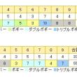 5月4日(木)皐月ゴルフ倶楽部佐野コース