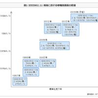 IEEE802.11axは、10Gbpsと、超高速
