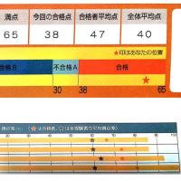 塾生の英検一次試験合格