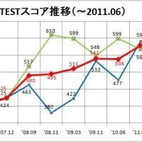 C.TEST結果到着!(2011年6月)