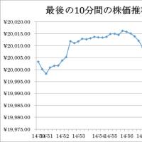 日経平均株価、2万円割れの意味