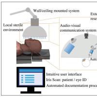 目への注射, 硝子体内 - ロボット Injections into eyes, intravitreal – robot