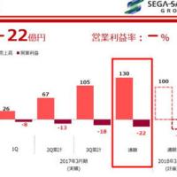 宮崎 シーガイアなど運営のフェニックスリゾート-赤字決算