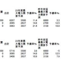 原発震災(33)原発を止めても大丈夫(東電、中電、関電編)