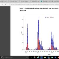 年末から鳥インフルエンザH7N9のヒト感染が爆増しているワケ(環境中の汚染、ヒトヒト感染)