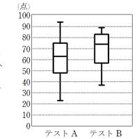 数学A・データの分析 335