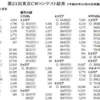 東京CWコンテストの結果が出てました。