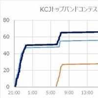 KCJトップバンドコンテスト[2017]