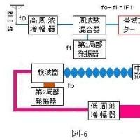 TOITAの「航空無線通信士受験塾」第19期無線工学第6章SSB送受信機番外編 SSB受信機の構成