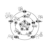 拾い読み「脳と瞑想」~慈悲(右脳)と智慧(左脳)…その6、P220_心の作用の三重構造