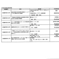 12月議会請願・陳情一覧