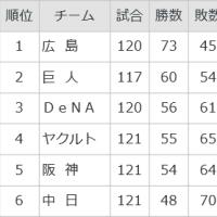 ★広島史上初の延長2死無走者から7点、菊池連夜V打・・・・広島に何があったM14!