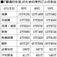 埼玉で人並みの生活、月収50万円必要 県労連が調査 こらぁ大変