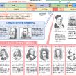 数学の歴史と入試問題