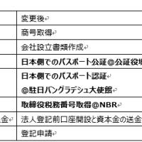 商業登記所(RJSCB)の手続き変更