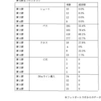 データから見る安永サッカー!!