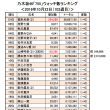 乃木坂46「755」10/22(103週目)<ウォッチ&フォロー数ランキング>
