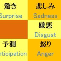 感情と対立