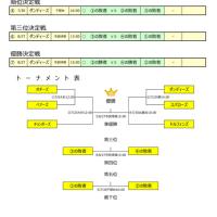 2017年 ウノスポーツ杯 トーナメント表