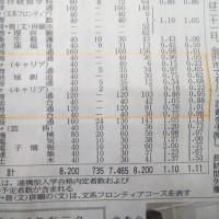 本屋親父のつぶやき 2月22日県内公立高校一般入試志願者発表