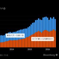 金融緩和の真の目的は、日本略奪。