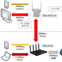 無線LANアクセスポイントは一家に2台以上が常識の時代に!