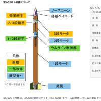 JAXAが世界最小ロケットを打ち上げへ、超小型衛星などの新たな需要を生み出して下さい!!