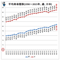 日本人の平均寿命 雑感