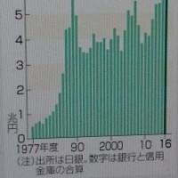 """20年""""オリンピック興業""""への過剰投資?国家主義の膨張は?、16年上期の異常な融資増加の付けは?"""