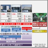 福島原発事故で掛かる除染・廃炉・損害賠償などの費用のうち、国民の負担額が4兆2千億円を超えた