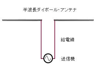 半波長ダイポール・アンテナ