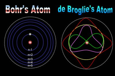 ルイ・ド・ブロイの物質波(物質は粒子でありながら、光と同じく波動性がある) - 量子力学と意識の変容(宇宙と人間の無限性について)