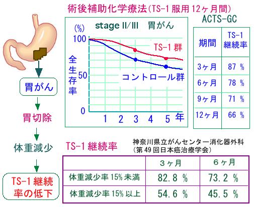 271)胃がん手術後の体重減少と術...