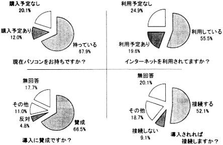 Q:現在パソコンをお持ちですか?A:持っている67.9%,購入予定あり12.0%,購入予定なし20.1%;Q:インターネットを利用されてますか?A:利用している55.5%,利用予定あり19.6%,利用予定なし24.9%;Q:導入に賛成ですか?A:賛成66.5%,反対4.8%,その他11.0%,無回答17.7%;Q:導入されれば接続しますか?A:接続する52.1%,接続しない9.1%,その他18.7%,無回答20.1%