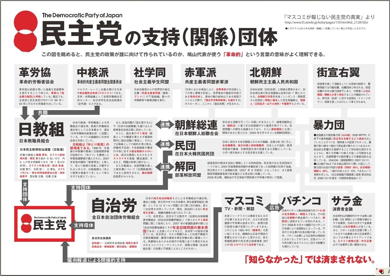 """kekkoukamen 3D 菅の政治団体の""""過激派""""への政治献金問題"""