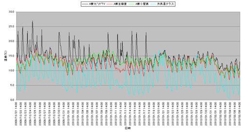 親世帯の温度と外気温分析グラフ